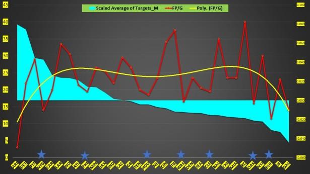 Targets Per Minute Week Slide2