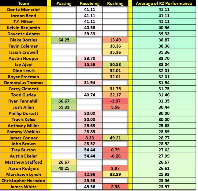 Red Zone Player Performances Slide8
