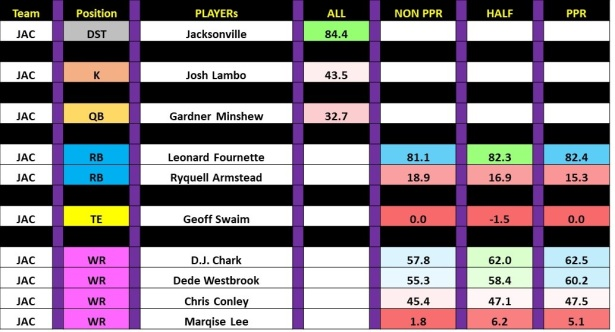 Fantasy Football Rankings Week 4  Slide26