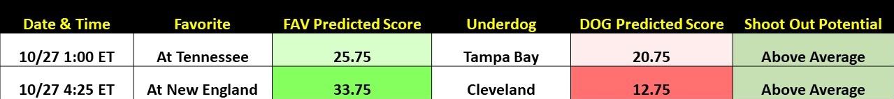 Fantasy Football Week 8 Rankings Slide4