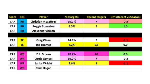 Week 12 Targets and Touches Slide13