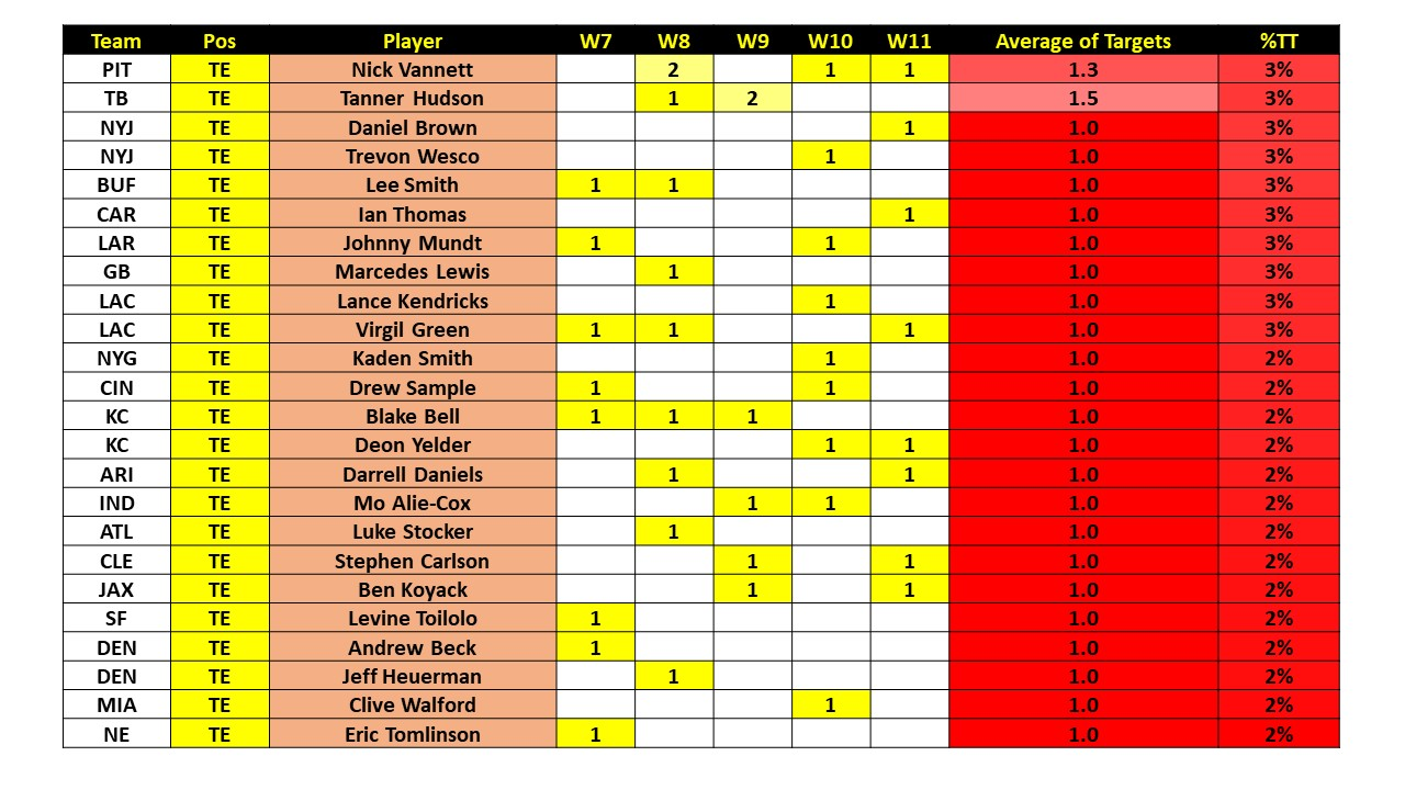 Week 11 Targets and Touches Slide73