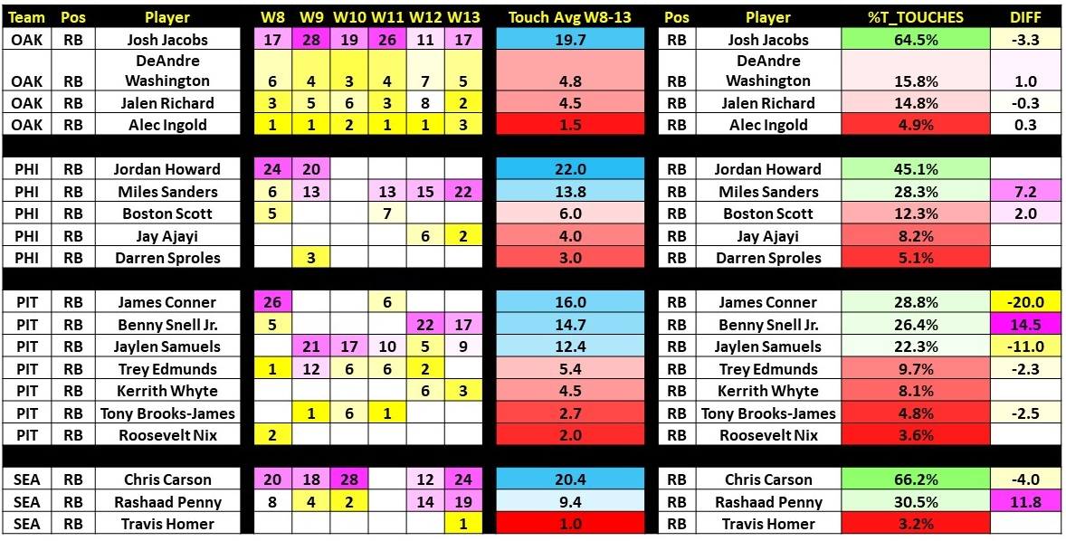 Week 13 Targets and Touches Slide67