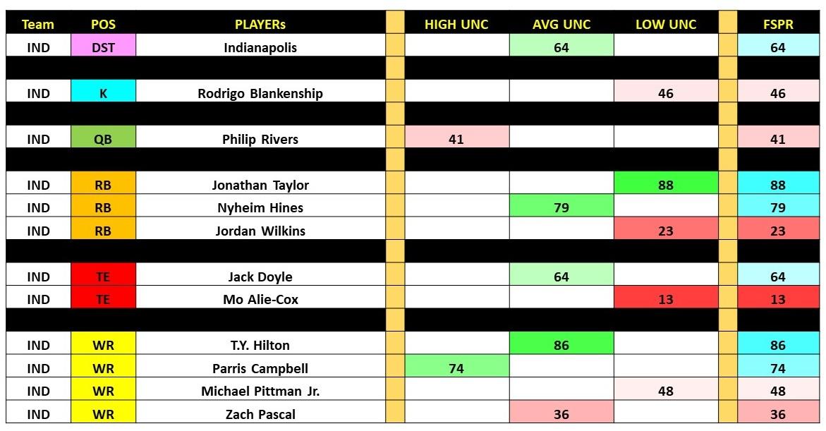 Week 2 Rankings With UncertaintySlide18