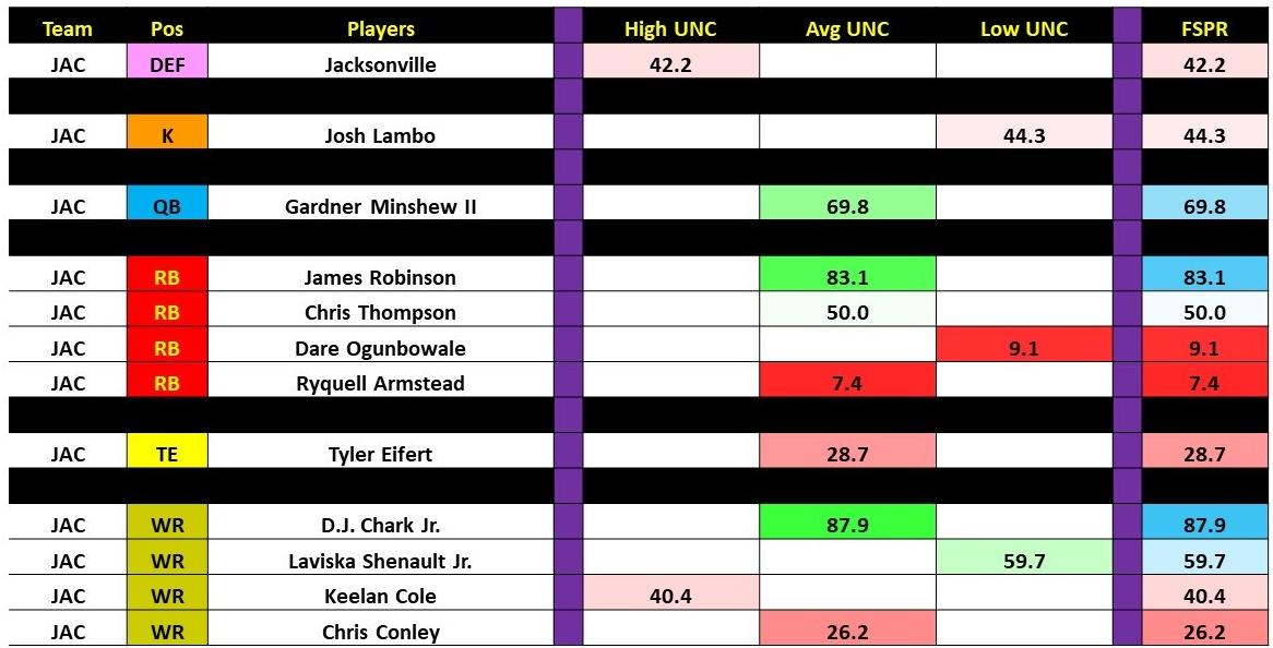 Week 3 Thursday Night Game Analysis. Slide18