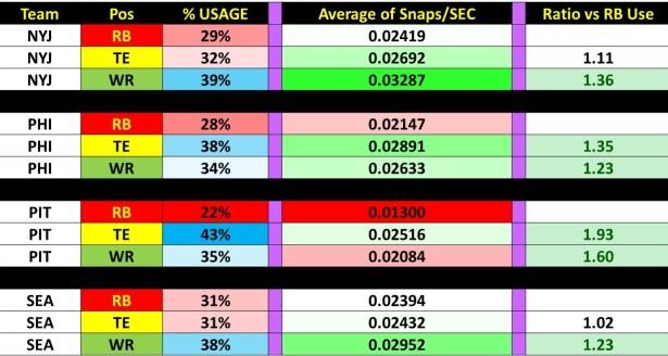 Week 6 Snaps Report