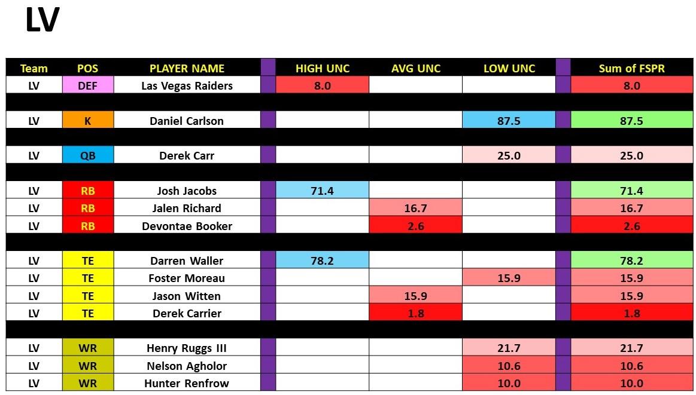 Week 7 Rankings With Uncertainty