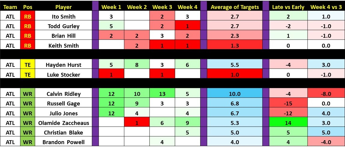 Week 4 Targets and Touches Slide29