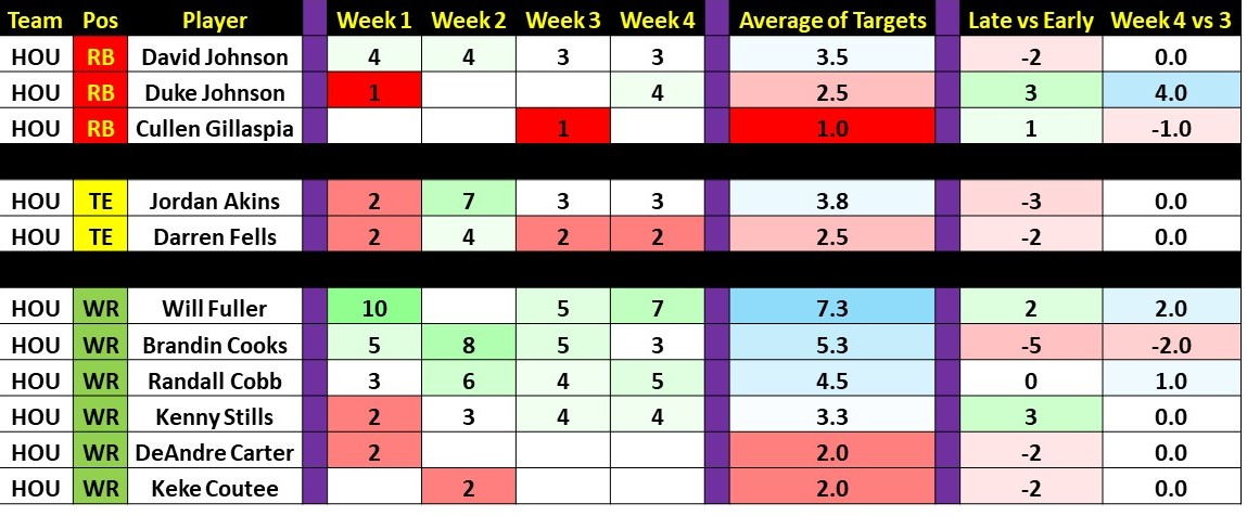 Week 4 Targets and Touches Slide41