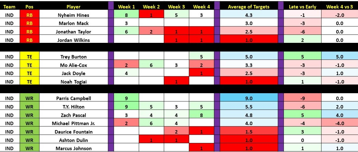 Week 4 Targets and Touches Slide42