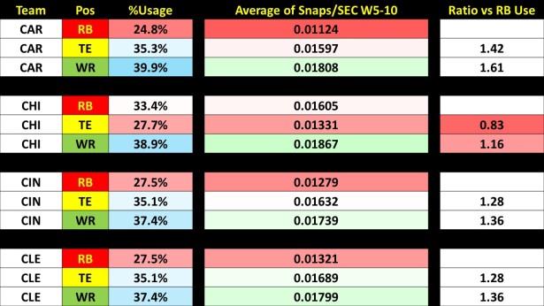 Week 10 Snaps Report.
