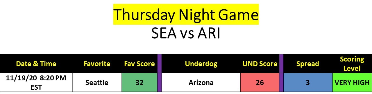 Week 11 Thursday Night Fight.