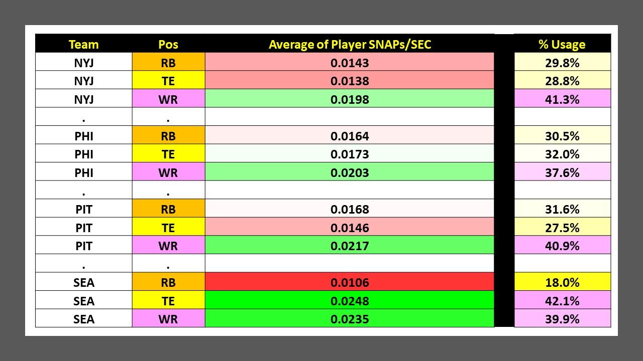Week 3 SNAPs Report Slide22